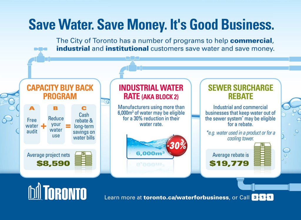 City of Toronto Infographic