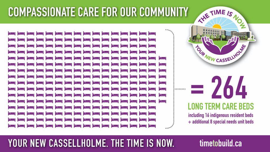 Cassellholme Infographics Long Term Care Beds