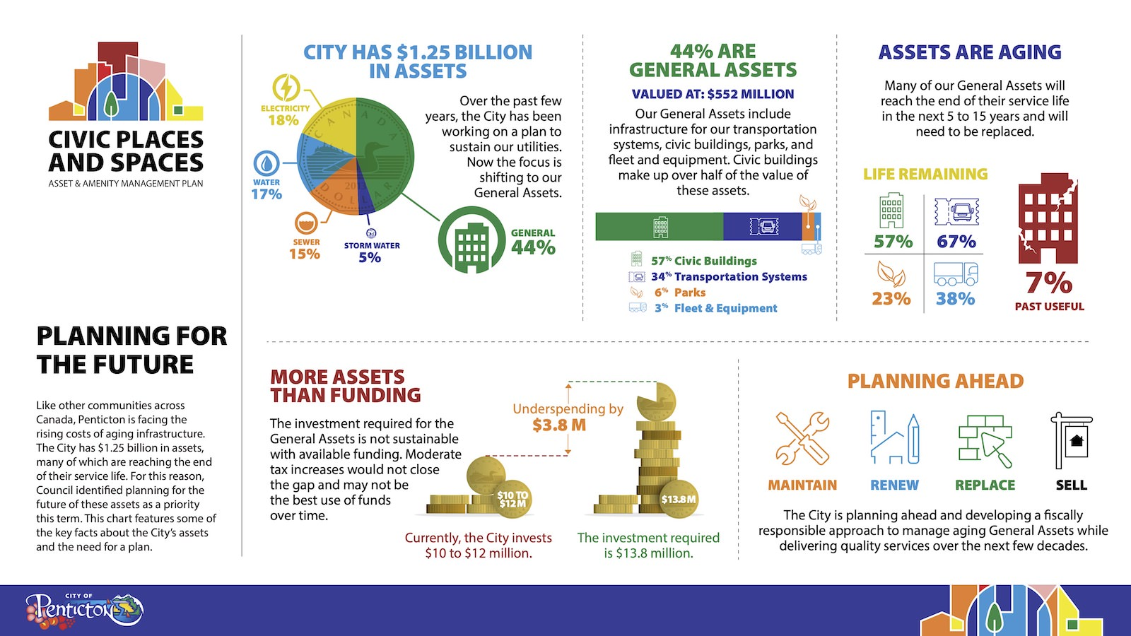 City of Penticton - Civic Places and Spaces - Infographics