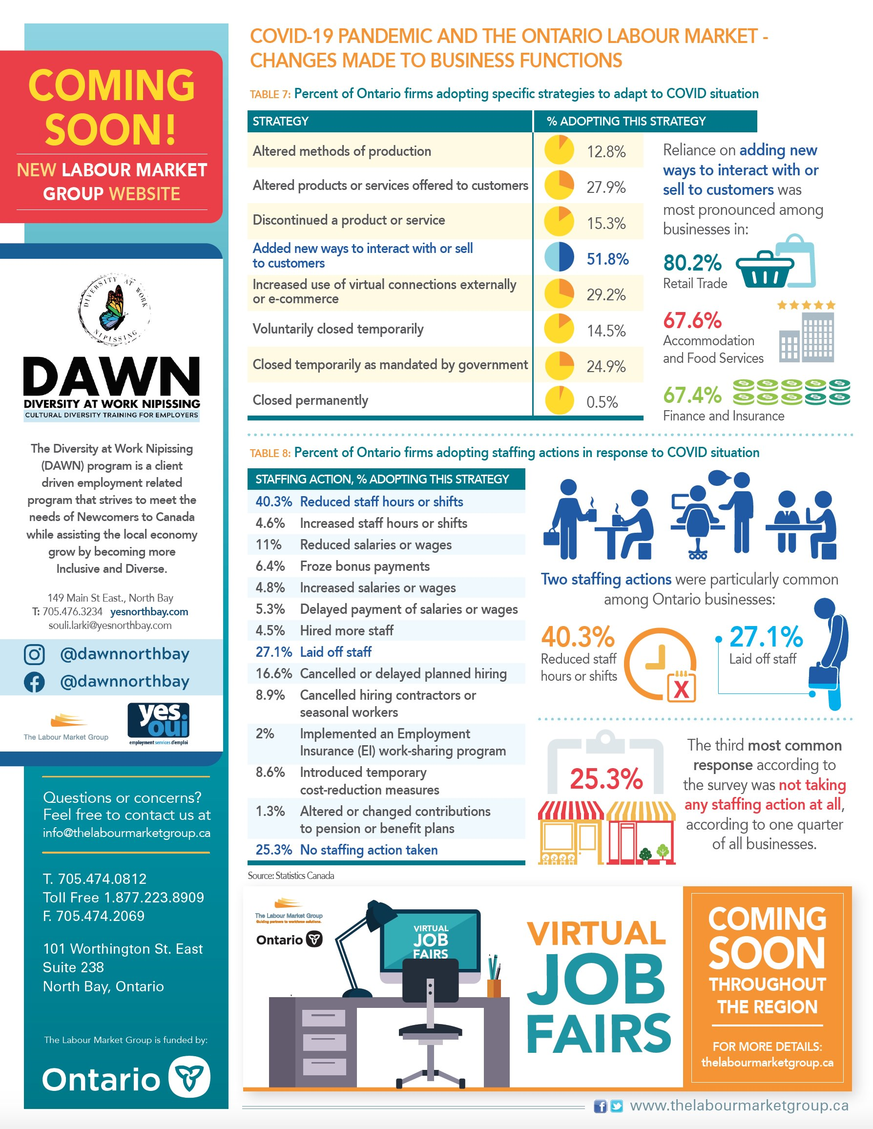 TWG The Labour Market Group Infographics