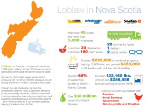 Loblaw in Nova Scotia Infographic