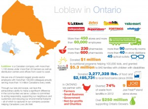 Loblaw in Ontario Infographic