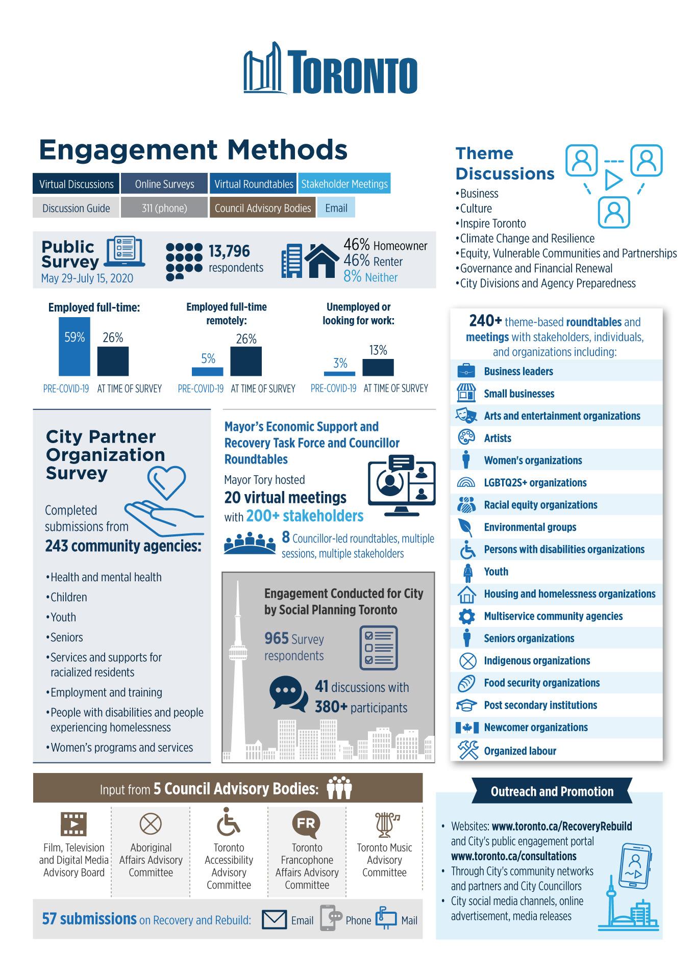 City of Toronto Infographics Engagement Methods