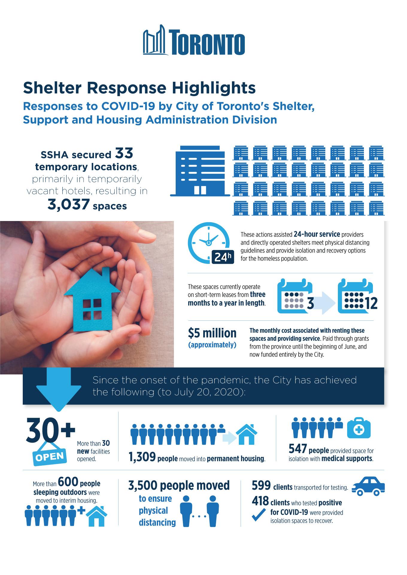 City of Toronto Infographics Shelter Response Highlights