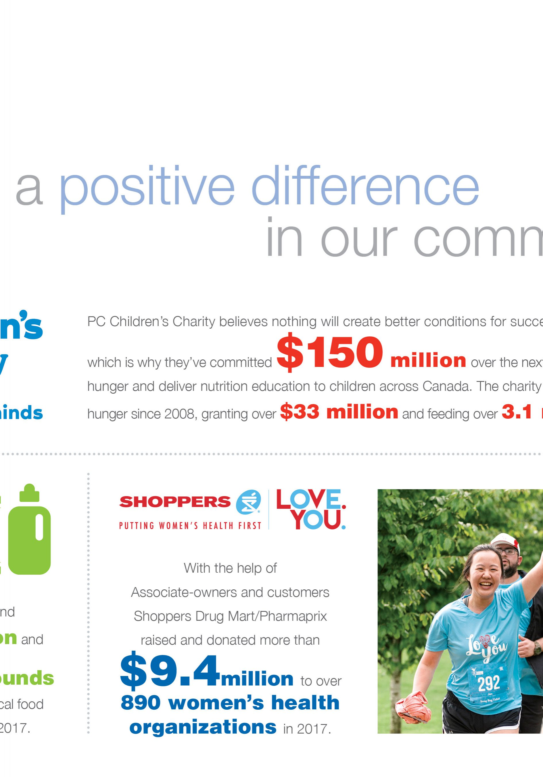 Loblaws Canada Infographic making a positive difference in our communities