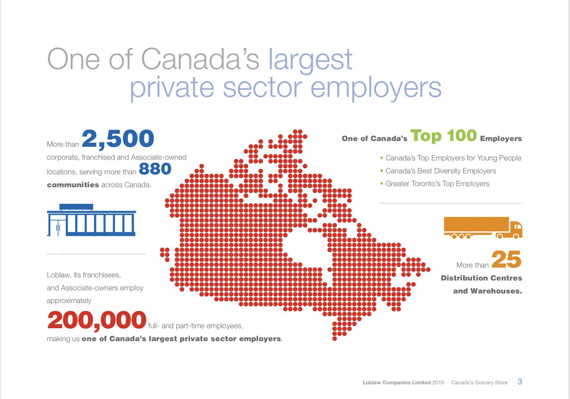 Loblaws Canada Infographic One of Canada's Largest private sector employers