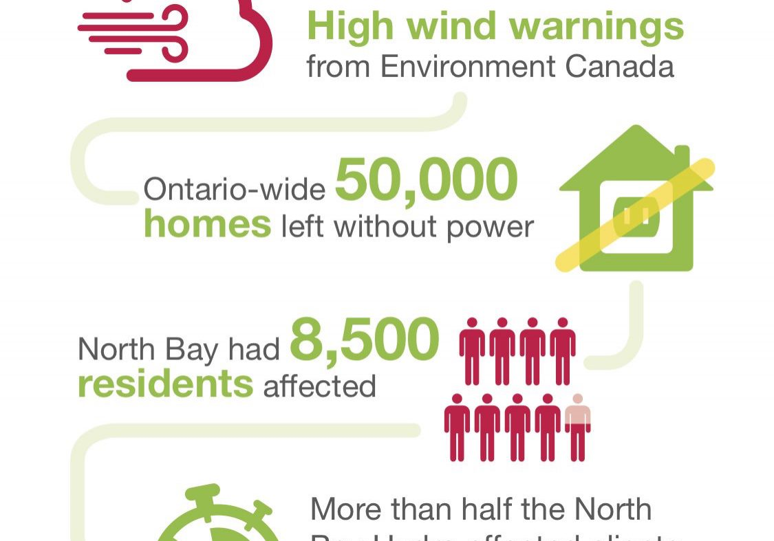 North Bay Hydro Infographic
