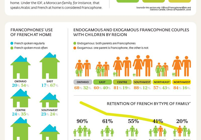 Office of the French Language Services Commissioner Infographic