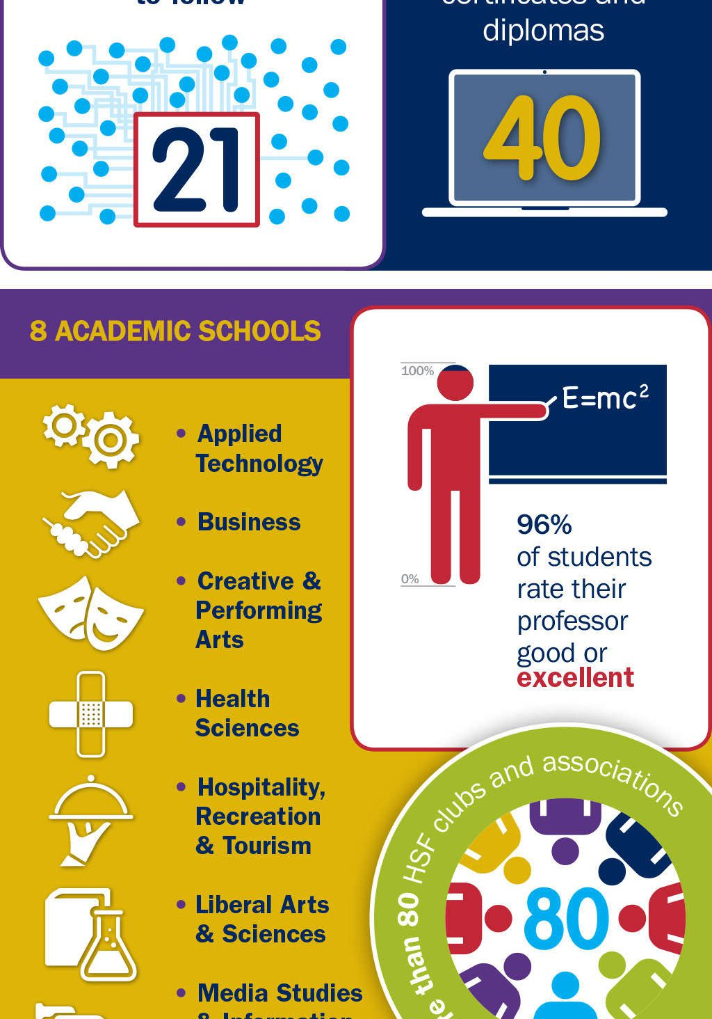 Humber College Infographic
