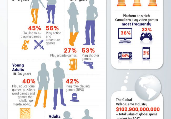 Kijiji Video Game Industry in Canada Infographic