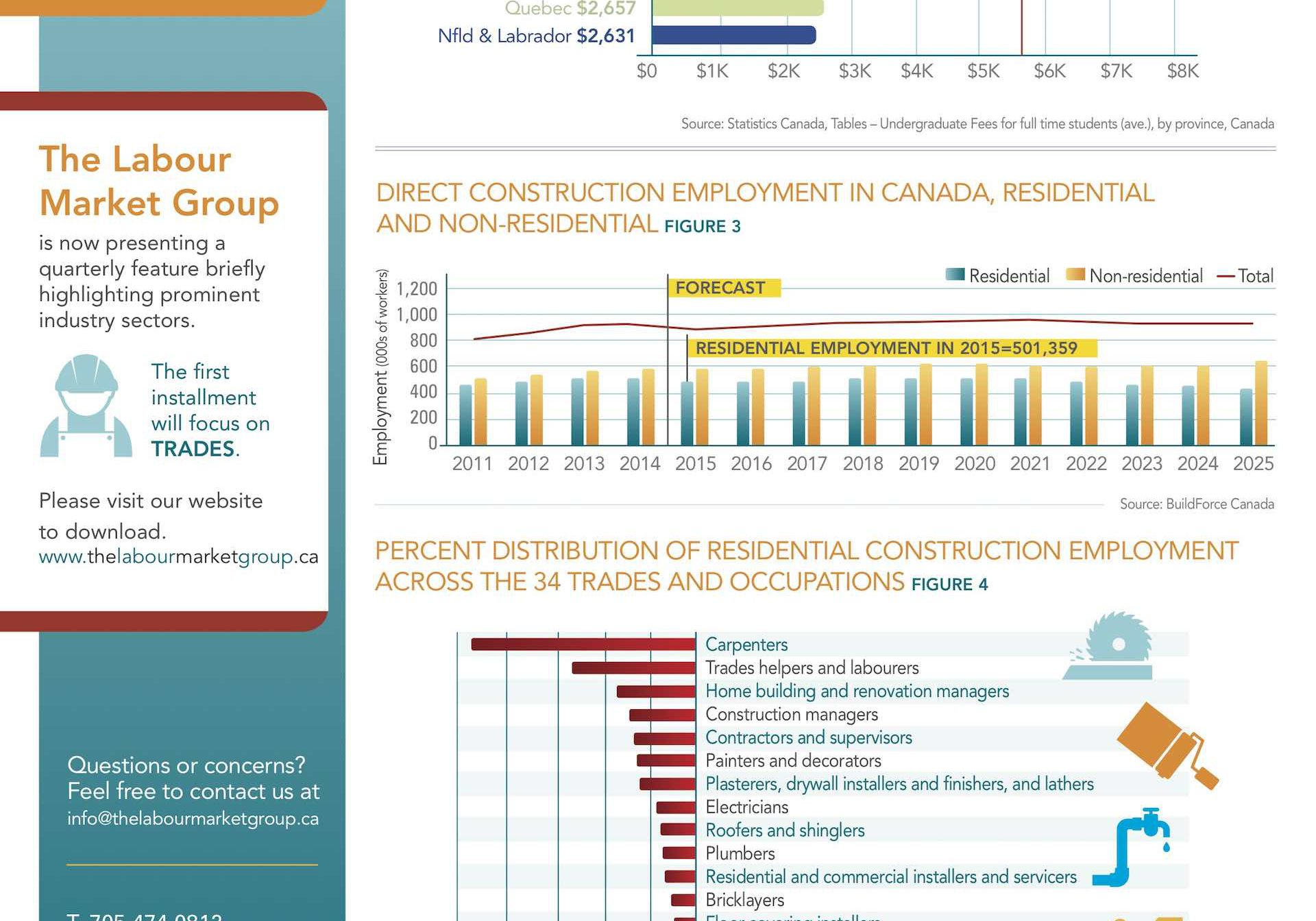 Labour Market Group Newsletter Infographic