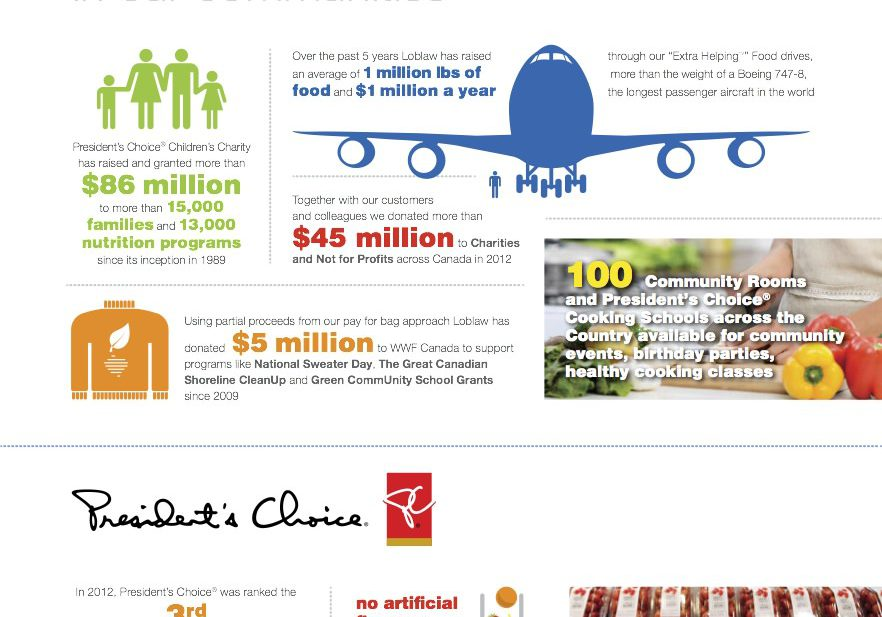 Loblaw - Canada's Grocery Store Infographic