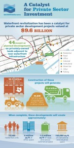 Waterfront Toronto - A Catalyst Infographic
