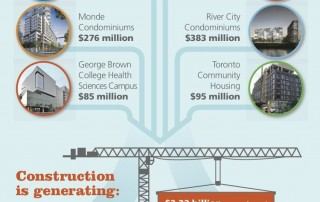 Waterfront Toronto - Creating Value Infographic