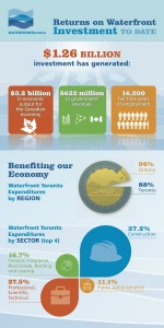 Waterfront Toronto - Returns on Investment Infographic