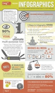 TWG Communications - Value of Infographics