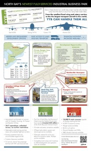 North Bay's Newest Fully-Serviced Industrial Business Park Infographic